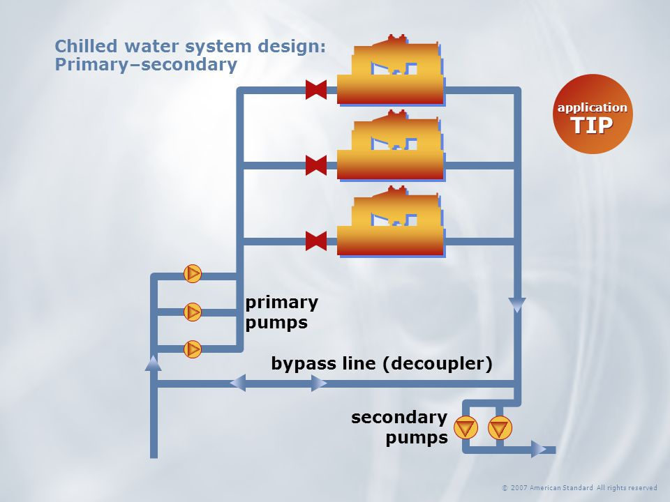 bypass line (decoupler) primary pumps secondary pumps Chilled water system design: Primary–secondary © 2007 American Standard All rights reserved appl