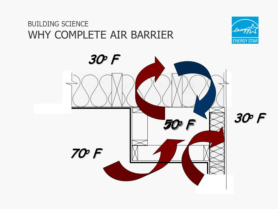 BUILDING SCIENCE WHY COMPLETE AIR BARRIER 70 o F 30 o F 50 o F 30 o F
