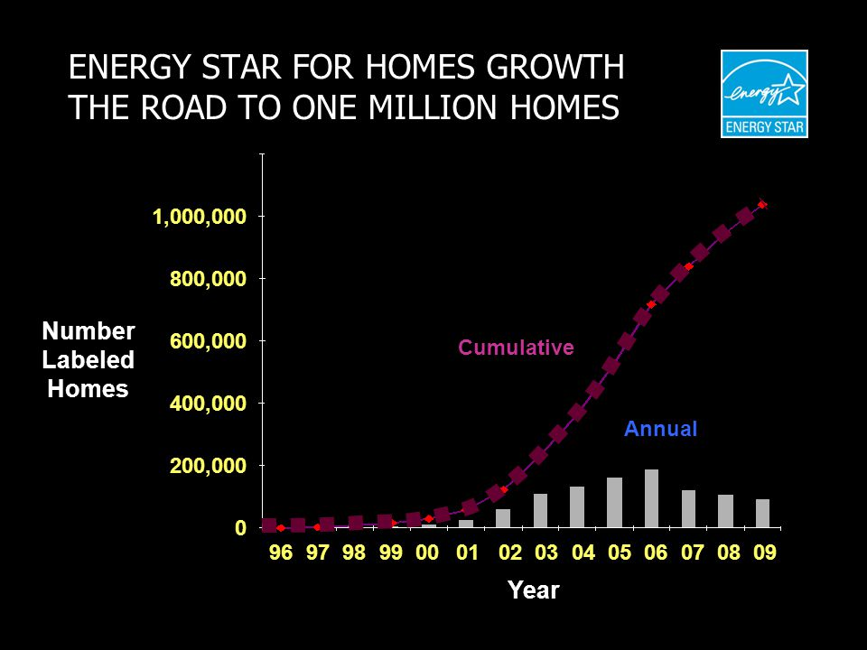 ENERGY STAR FOR HOMES GROWTH THE ROAD TO ONE MILLION HOMES Number Labeled Homes Year 9697989900030204050607010809 200,000 400,000 600,000 800,000 1,000,000 0 Cumulative Annual