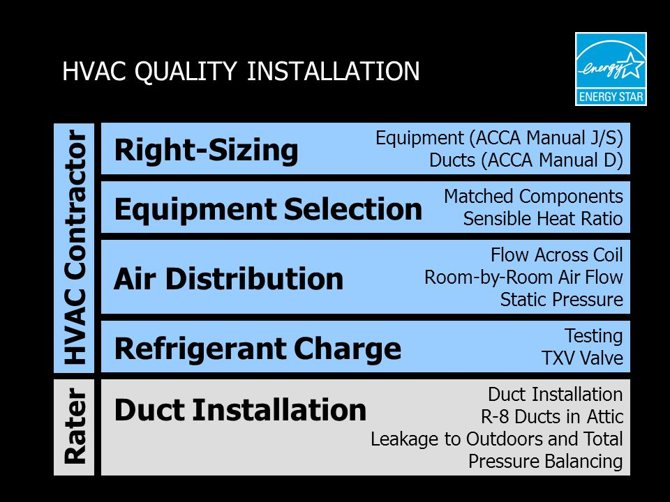 Equipment (ACCA Manual J/S) Ducts (ACCA Manual D) Flow Across Coil Room-by-Room Air Flow Static Pressure Testing TXV Valve Matched Components Sensible Heat Ratio HVAC Contractor Duct Installation R-8 Ducts in Attic Leakage to Outdoors and Total Pressure Balancing Right-Sizing Equipment Selection Air Distribution Refrigerant Charge Duct Installation HVAC QUALITY INSTALLATION Rater