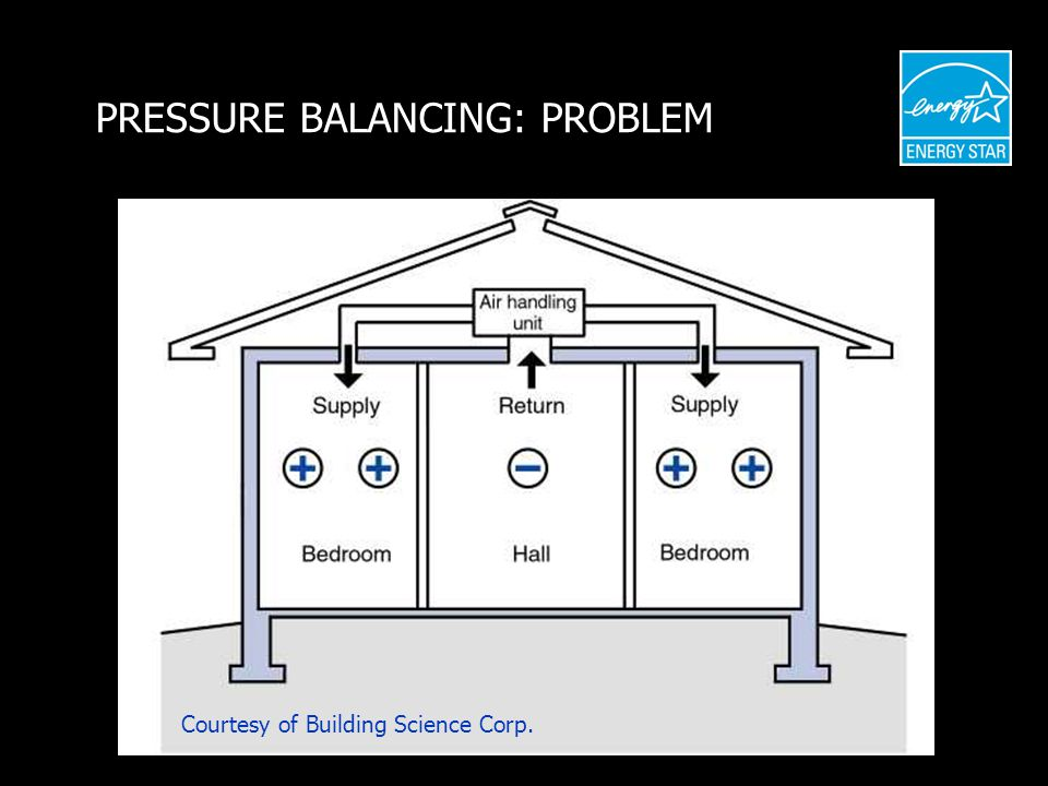 PRESSURE BALANCING: PROBLEM Courtesy of Building Science Corp.