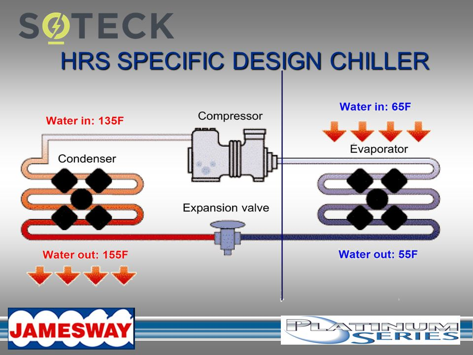 HRS SPECIFIC DESIGN CHILLER