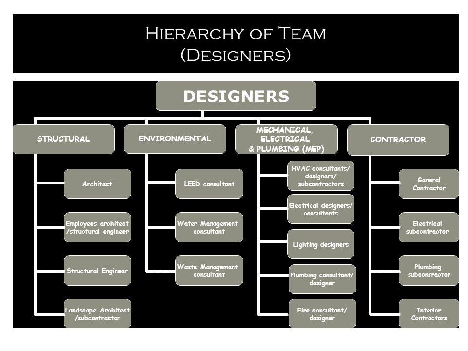 Hierarchy of Team (Designers) Plumbing consultant/ designer
