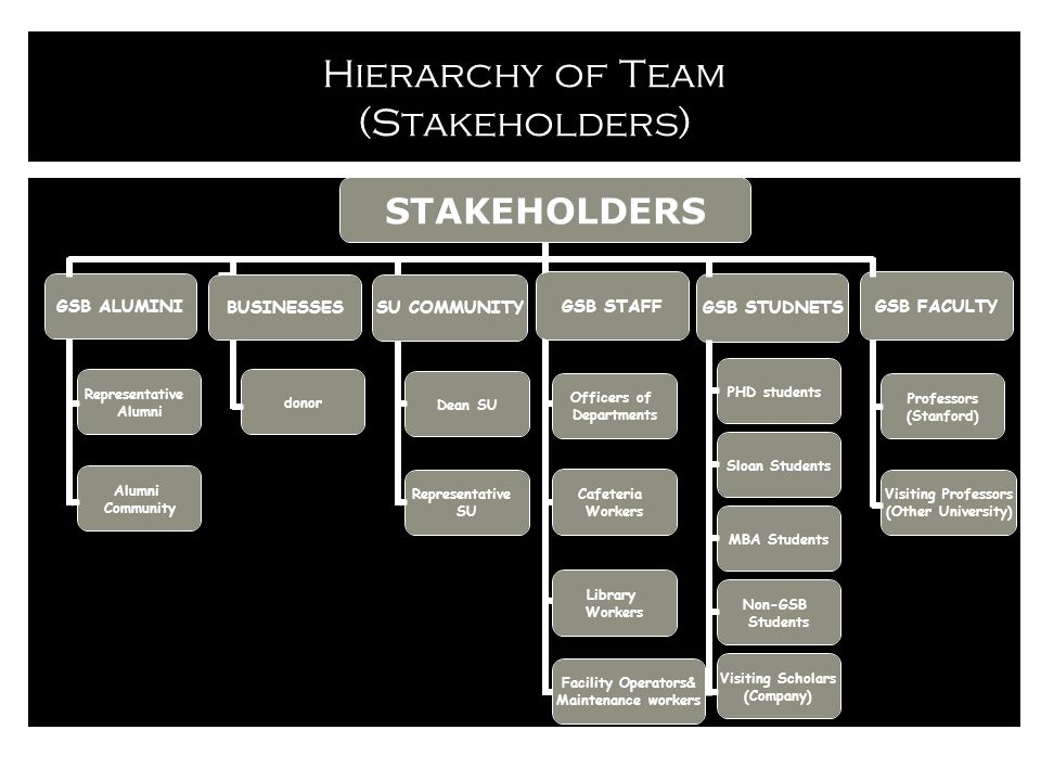 Hierarchy of Team (Stakeholders) GSB FACULTYGSB STAFF PHD students Sloan Students MBA Students Non-GSB Students Professors (Stanford) Visiting Professors (Other University) Visiting Scholars (Company) GSB STUDNETS Library Workers Cafeteria Workers Officers of Departments