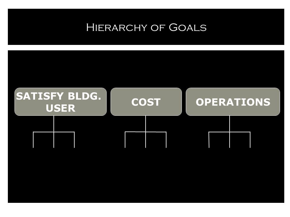 Hierarchy of Goals OPERATIONSCOST