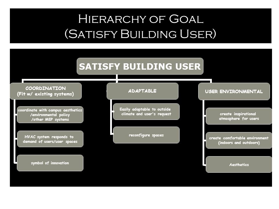 Hierarchy of Goal (Satisfy Building User) symbol of innovation