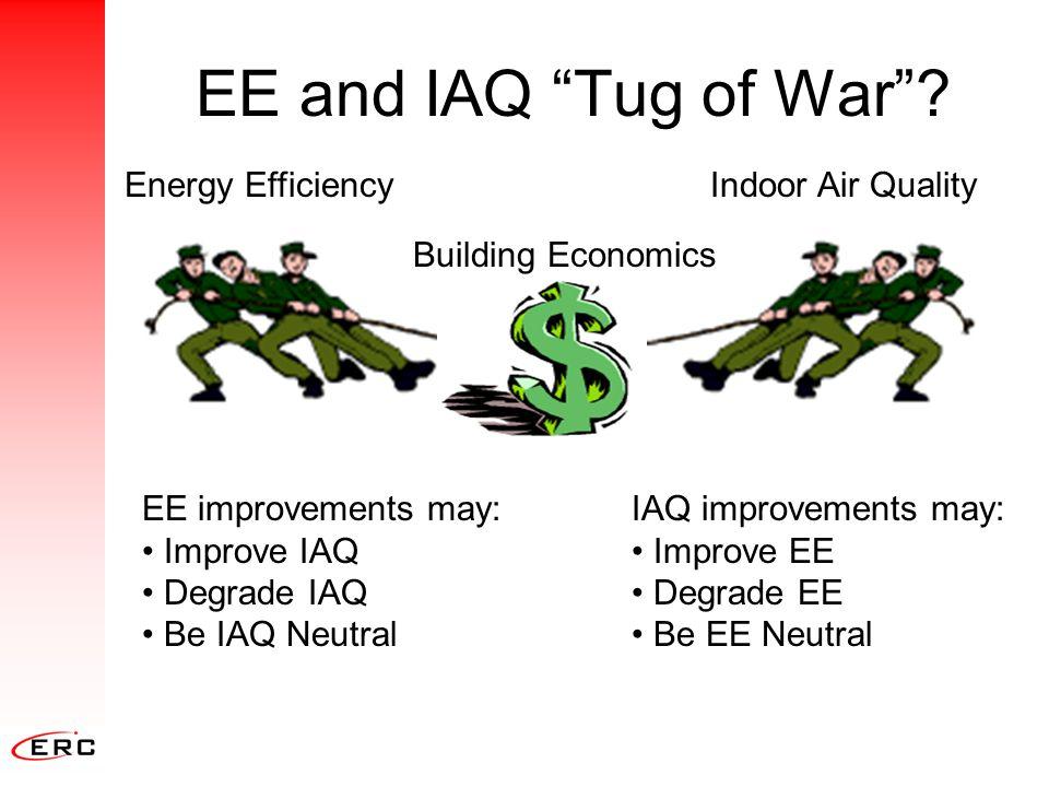 """EE and IAQ """"Tug of War""""? Building Economics Energy EfficiencyIndoor Air Quality EE improvements may: Improve IAQ Degrade IAQ Be IAQ Neutral IAQ improv"""