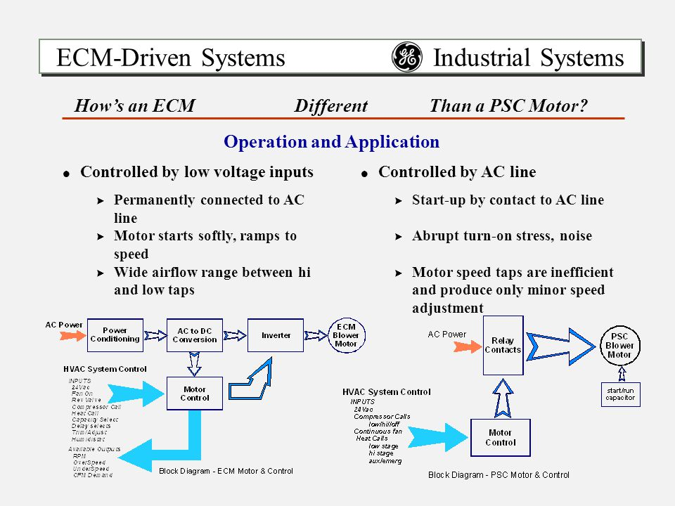 ECM-Driven Systems Industrial Systems !Controlled by low voltage inputs >Permanently connected to AC line >Motor starts softly, ramps to speed >Wide airflow range between hi and low taps !Controlled by AC line >Start-up by contact to AC line >Abrupt turn-on stress, noise >Motor speed taps are inefficient and produce only minor speed adjustment How's an ECMDifferentThan a PSC Motor.