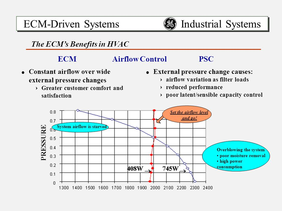ECM-Driven Systems Industrial Systems !Constant airflow over wide external pressure changes =Greater customer comfort and satisfaction !External pressure change causes: =airflow variation as filter loads =reduced performance =poor latent/sensible capacity control The ECM's Benefits in HVAC ECMAirflow ControlPSC Overblowing the system poor moisture removal high power consumption PRESSURE Set the airflow level and go.