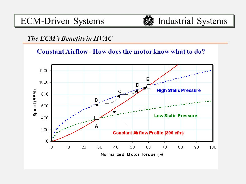 ECM-Driven Systems Industrial Systems The ECM's Benefits in HVAC Constant Airflow - How does the motor know what to do