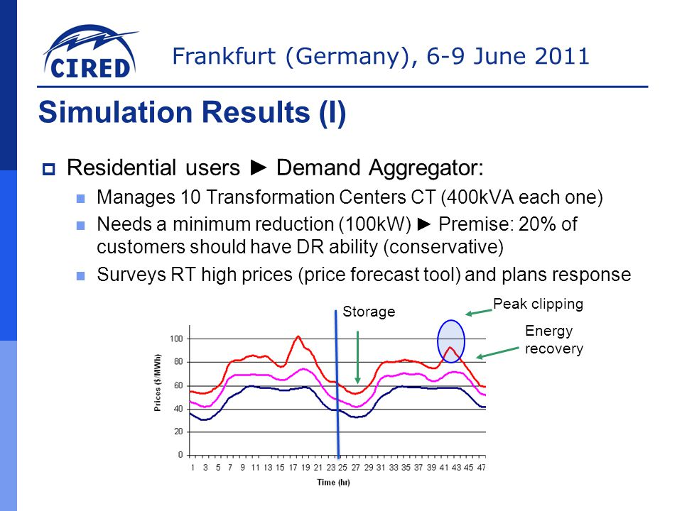 Frankfurt (Germany), 6-9 June 2011 Simulation Results (I)  Residential users ► Demand Aggregator: Manages 10 Transformation Centers CT (400kVA each one) Needs a minimum reduction (100kW) ► Premise: 20% of customers should have DR ability (conservative) Surveys RT high prices (price forecast tool) and plans response Storage Energy recovery Peak clipping