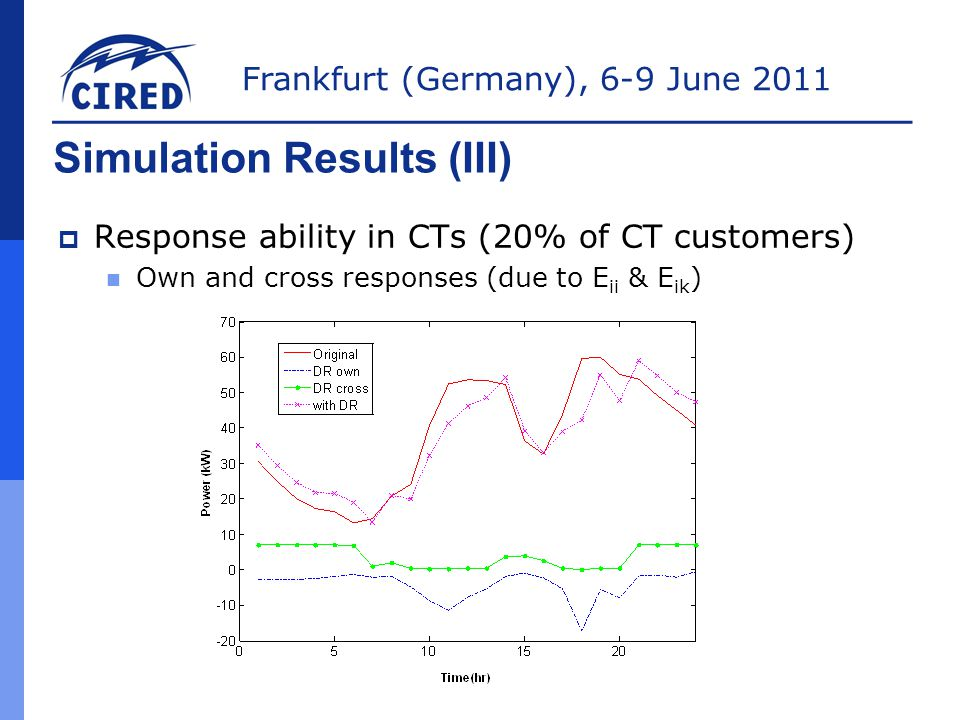 Frankfurt (Germany), 6-9 June 2011 Simulation Results (III)  Response ability in CTs (20% of CT customers) Own and cross responses (due to E ii & E ik )