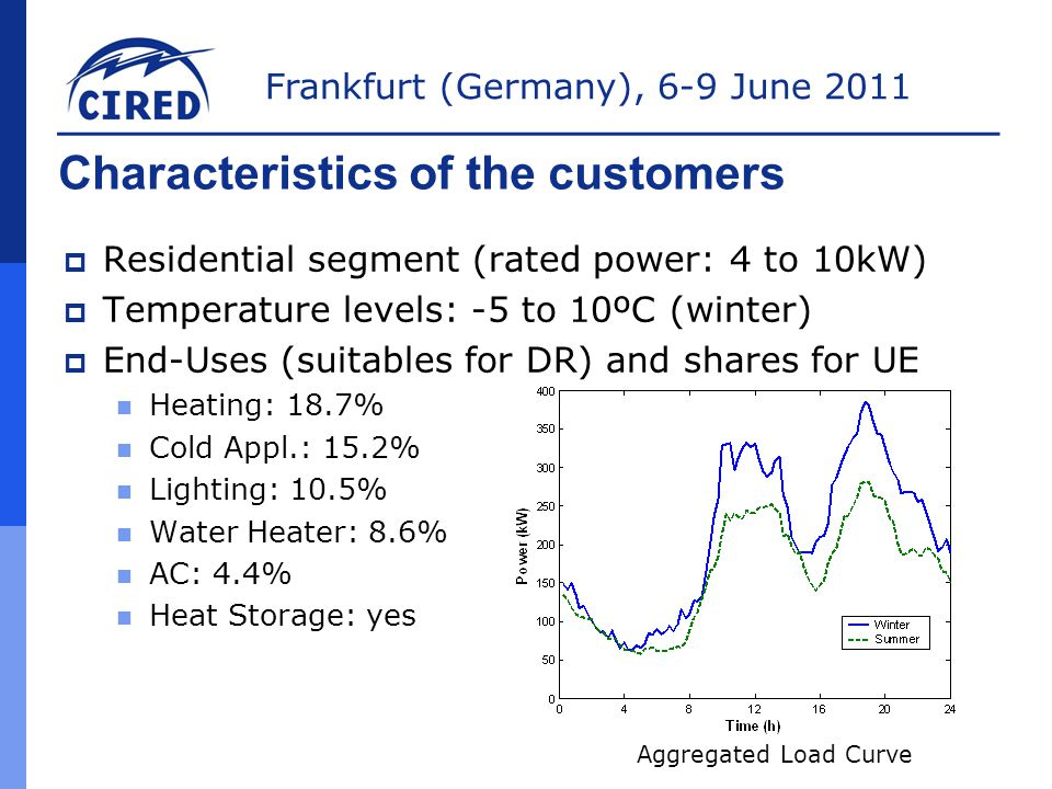 Frankfurt (Germany), 6-9 June 2011 Characteristics of the customers  Residential segment (rated power: 4 to 10kW)  Temperature levels: -5 to 10ºC (winter)  End-Uses (suitables for DR) and shares for UE Heating: 18.7% Cold Appl.: 15.2% Lighting: 10.5% Water Heater: 8.6% AC: 4.4% Heat Storage: yes Aggregated Load Curve