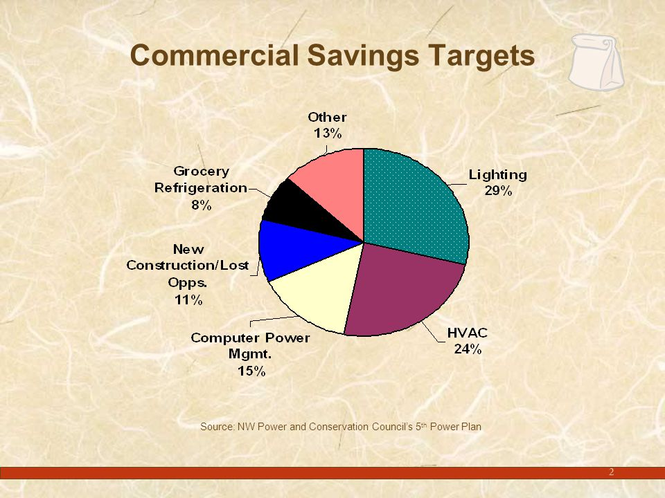2 Commercial Savings Targets Source: NW Power and Conservation Council's 5 th Power Plan