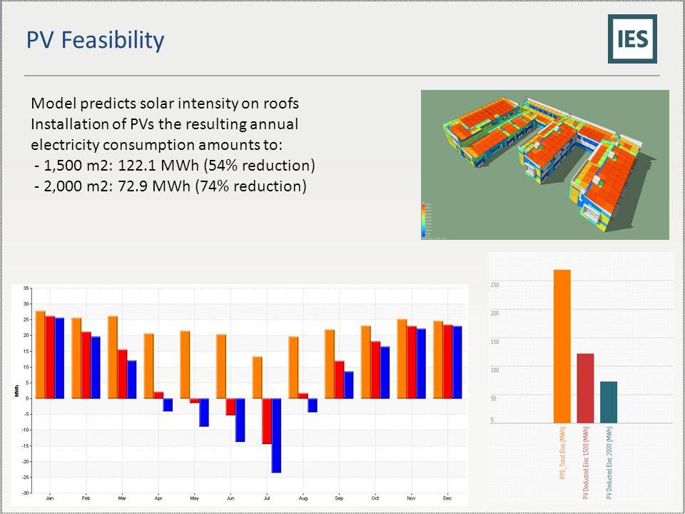 PV Feasibility Model predicts solar intensity on roofs Installation of PVs the resulting annual electricity consumption amounts to: - 1,500 m2: 122.1 MWh (54% reduction) - 2,000 m2: 72.9 MWh (74% reduction)