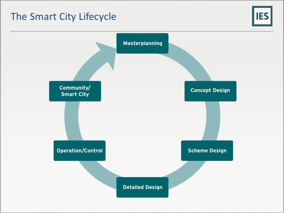 The Smart City Lifecycle