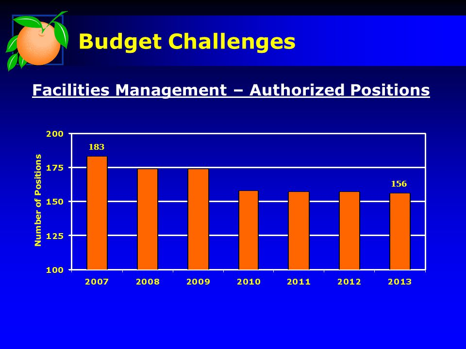 Facilities Management – Authorized Positions 183 156 Budget Challenges