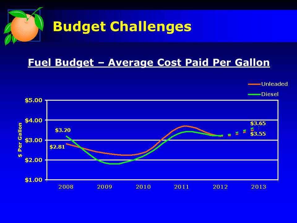 Budget Challenges Fuel Budget – Average Cost Paid Per Gallon $3.20 $2.81 $3.65 $3.55