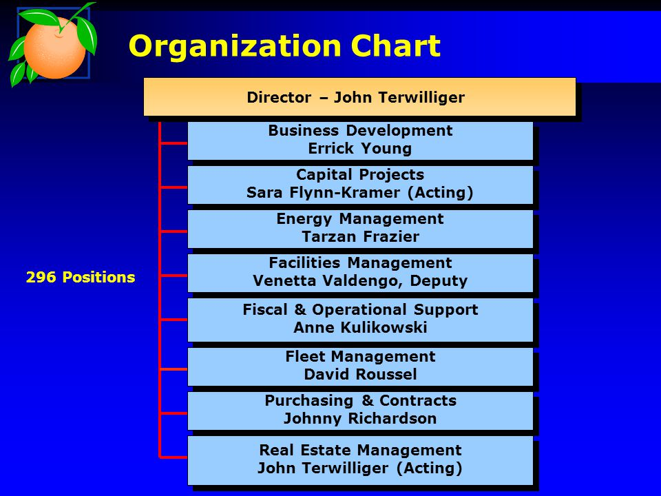 Organization Chart Director – John Terwilliger Fleet Management David Roussel Fleet Management David Roussel Capital Projects Sara Flynn-Kramer (Acting) Capital Projects Sara Flynn-Kramer (Acting) Purchasing & Contracts Johnny Richardson Purchasing & Contracts Johnny Richardson Fiscal & Operational Support Anne Kulikowski Fiscal & Operational Support Anne Kulikowski Business Development Errick Young Business Development Errick Young Energy Management Tarzan Frazier Energy Management Tarzan Frazier Real Estate Management John Terwilliger (Acting) Real Estate Management John Terwilliger (Acting) Facilities Management Venetta Valdengo, Deputy Facilities Management Venetta Valdengo, Deputy 296 Positions