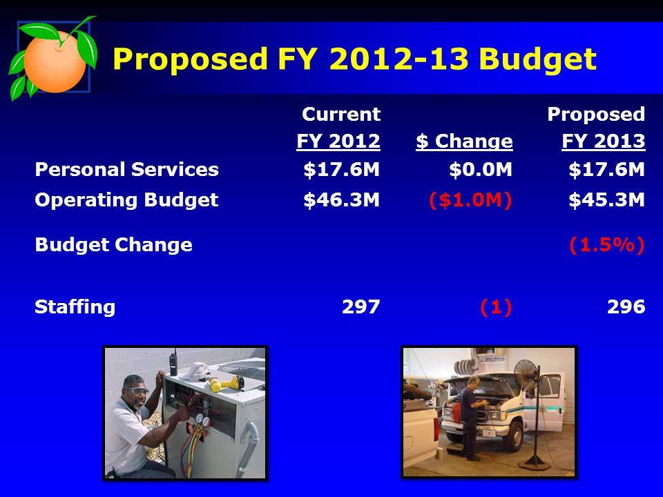 Current FY 2012$ Change Proposed FY 2013 Capital Improvement Projects $18.8M($14.0M)$4.8M Budget Change(74%) Proposed FY 2012-13 Budget
