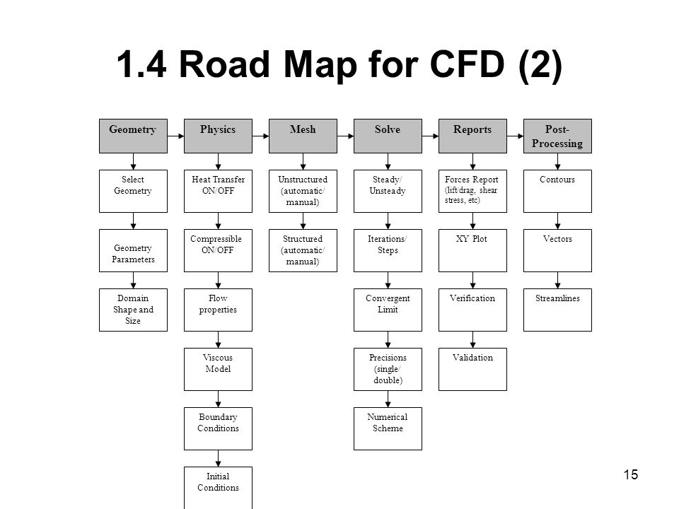15 1.4 Road Map for CFD (2) Viscous Model Boundary Conditions Initial Conditions Convergent Limit Contours Precisions (single/ double) Numerical Scheme Vectors StreamlinesVerification Geometry Select Geometry Geometry Parameters PhysicsMeshSolvePost- Processing Compressible ON/OFF Flow properties Unstructured (automatic/ manual) Steady/ Unsteady Forces Report (lift/drag, shear stress, etc) XY Plot Domain Shape and Size Heat Transfer ON/OFF Structured (automatic/ manual) Iterations/ Steps Validation Reports