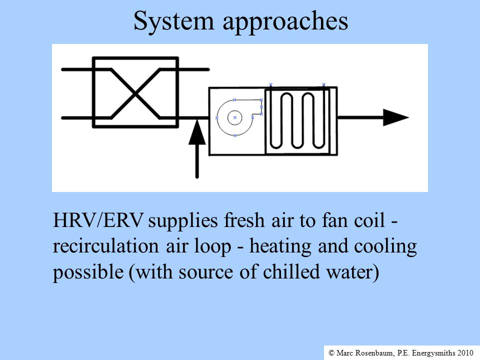 System approaches HRV/ERV supplies fresh air to fan coil - recirculation air loop - heating and cooling possible (with source of chilled water) © Marc Rosenbaum, P.E.
