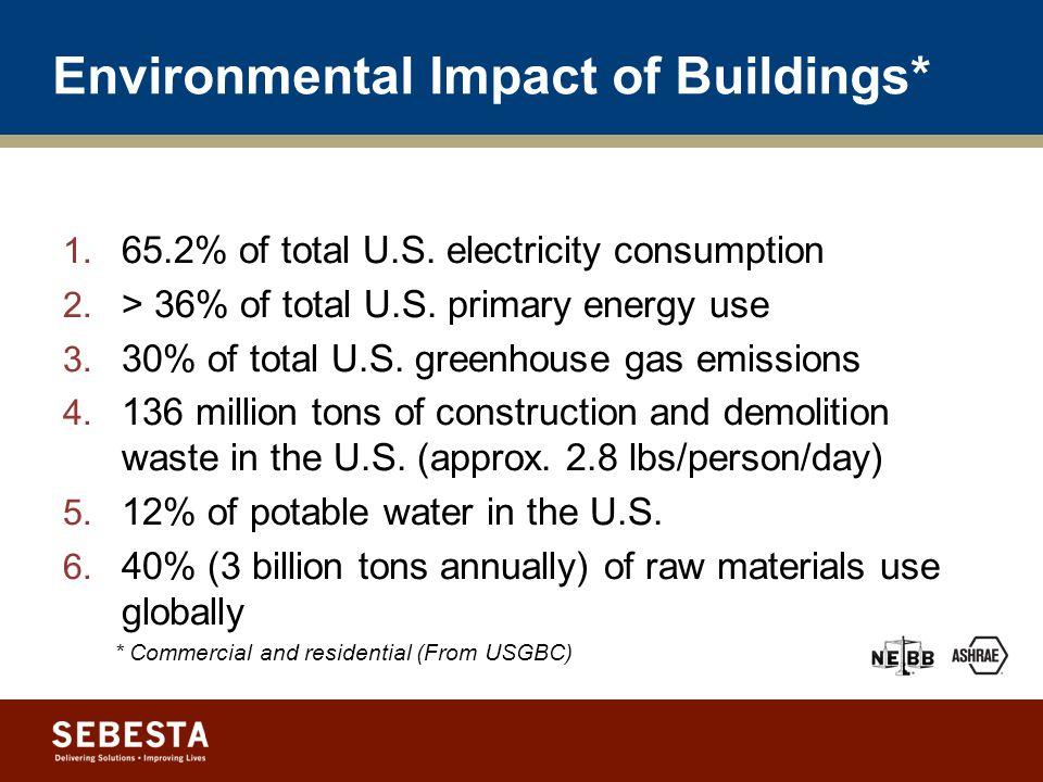 Environmental Impact of Buildings* 1.65.2% of total U.S.