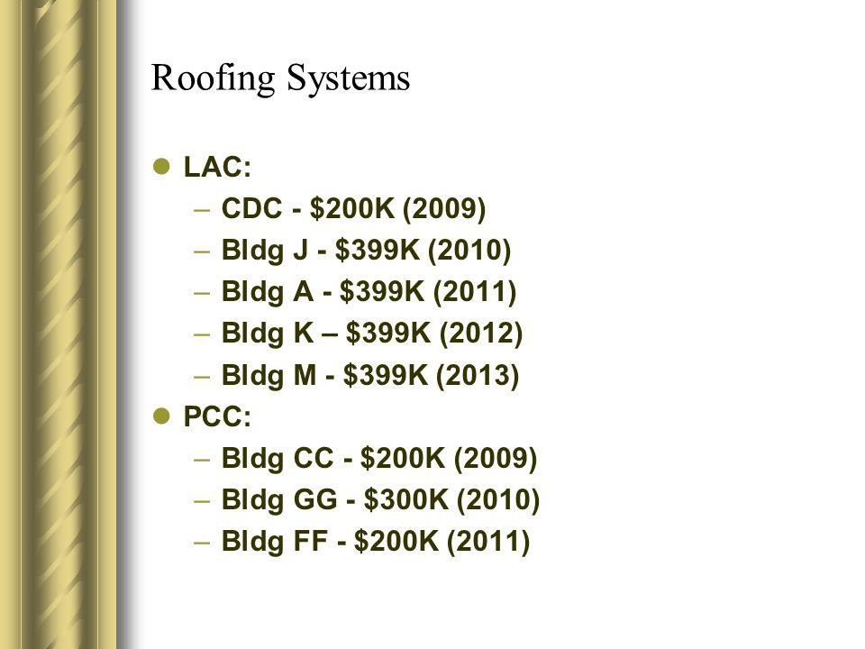 Roofing Systems LAC: –CDC - $200K (2009) –Bldg J - $399K (2010) –Bldg A - $399K (2011) –Bldg K – $399K (2012) –Bldg M - $399K (2013) PCC: –Bldg CC - $200K (2009) –Bldg GG - $300K (2010) –Bldg FF - $200K (2011)