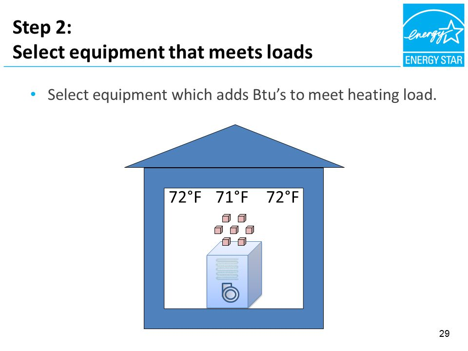 Step 2: Select equipment that meets loads Select equipment which adds Btu's to meet heating load.