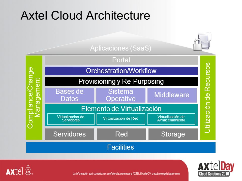 Axtel Cloud Architecture Compliance/Change Management Utilización de Recursos Portal Orchestration/Workflow Provisioning y Re-Purposing Elemento de Virtualización Virtualización de Servidores Virtualización de Red Virtualización de Almacenamiento ServidoresRedStorage Facilities Aplicaciones (SaaS) Bases de Datos Sistema Operativo Middleware