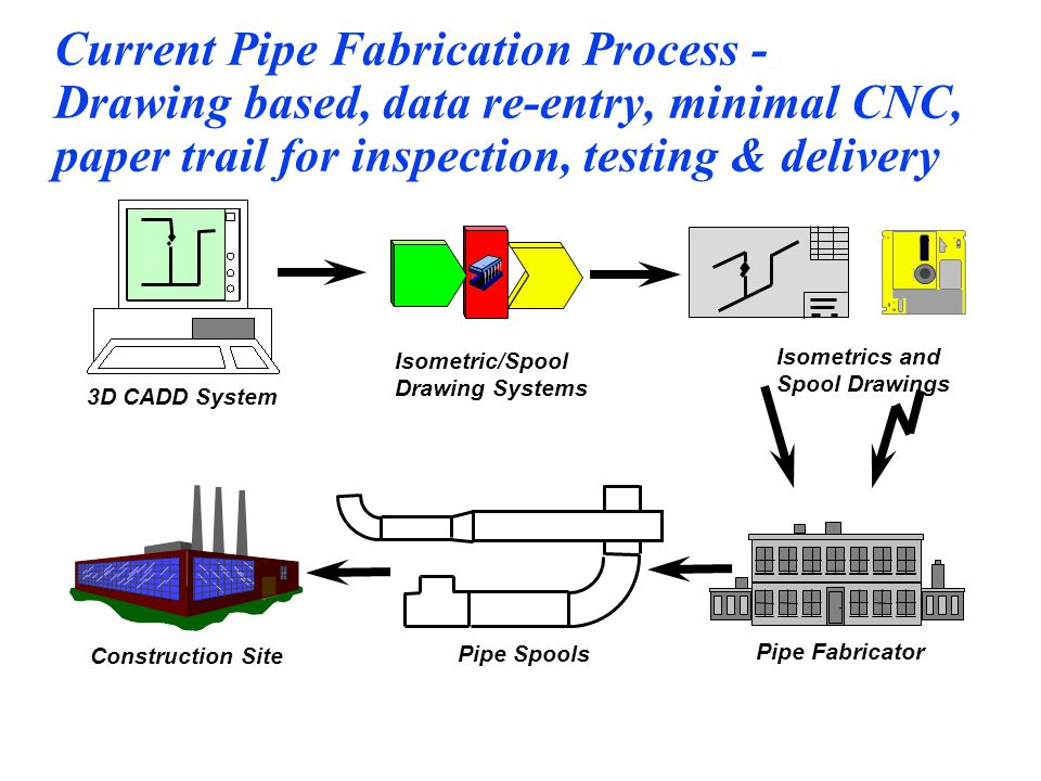 Current Pipe Fabrication Process - Drawing based, data re-entry, minimal CNC, paper trail for inspection, testing & delivery Isometric/Spool Drawing Systems Isometrics and Spool Drawings s t Pipe Fabricator Construction Site Pipe Spools 3D CADD System s t