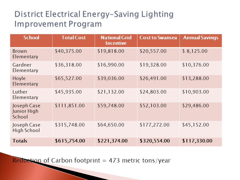 SchoolTotal CostNational Grid Incentive Cost to SwanseaAnnual Savings Brown Elementary $40,375.00$19,818.00$20,557.00$ 8,125.00 Gardner Elementary $36,318.00$16,990.00$19,328.00$10,376.00 Hoyle Elementary $65,527.00$39,036.00$26,491.00$13,288.00 Luther Elementary $45,935.00$21,132.00$24,803.00$10,903.00 Joseph Case Junior High School $111,851.00$59,748.00$52,103.00$29,486.00 Joseph Case High School $315,748.00$64,650.00$177,272.00$45,152.00 Totals$615,754.00$221,374.00$320,554.00$117,330.00 Reduction of Carbon footprint = 473 metric tons/year