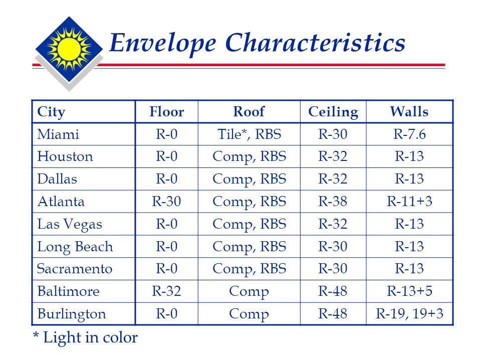 Envelope Characteristics CityFloorRoofCeilingWalls MiamiR-0Tile*, RBSR-30R-7.6 HoustonR-0Comp, RBSR-32R-13 DallasR-0Comp, RBSR-32R-13 AtlantaR-30Comp, RBSR-38R-11+3 Las VegasR-0Comp, RBSR-32R-13 Long BeachR-0Comp, RBSR-30R-13 SacramentoR-0Comp, RBSR-30R-13 BaltimoreR-32CompR-48R-13+5 BurlingtonR-0CompR-48R-19, 19+3 * Light in color