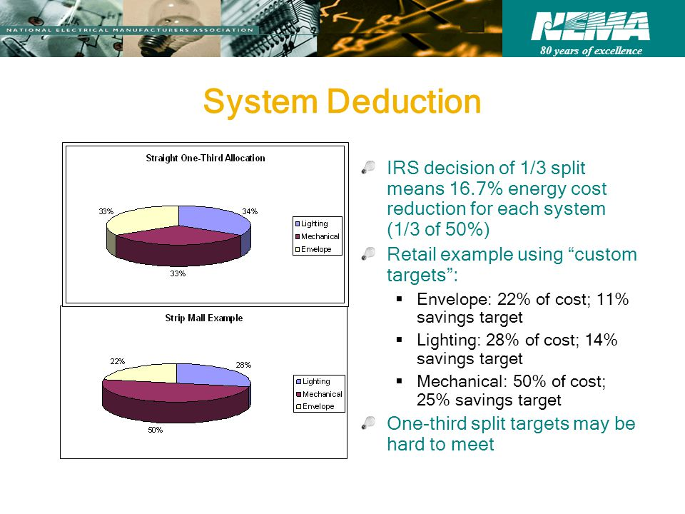 80 years of excellence System Deduction IRS decision of 1/3 split means 16.7% energy cost reduction for each system (1/3 of 50%) Retail example using custom targets :  Envelope: 22% of cost; 11% savings target  Lighting: 28% of cost; 14% savings target  Mechanical: 50% of cost; 25% savings target One-third split targets may be hard to meet