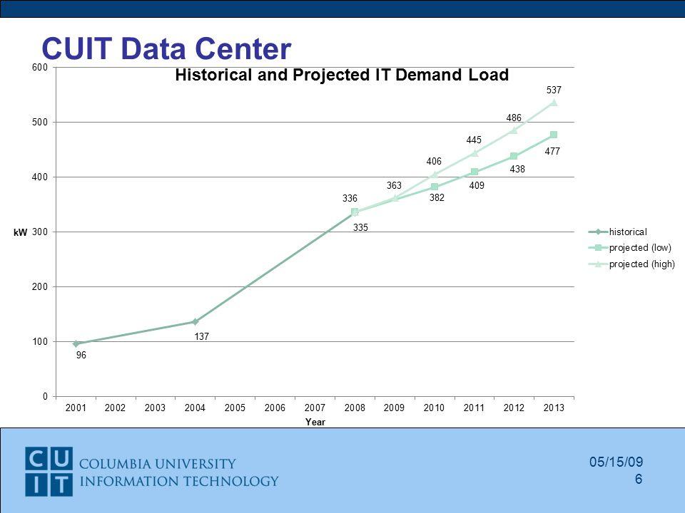 CUIT Data Center 05/15/09 6