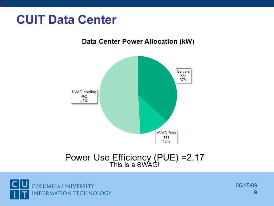 05/15/09 Power Use Efficiency (PUE) =2.17 This is a SWAG! 9