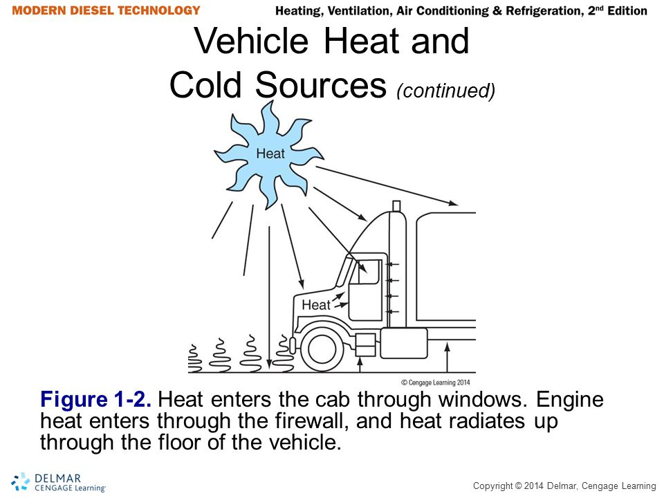 Copyright © 2014 Delmar, Cengage Learning Vehicle Heat and Cold Sources (continued) Figure 1-2. Heat enters the cab through windows. Engine heat enter