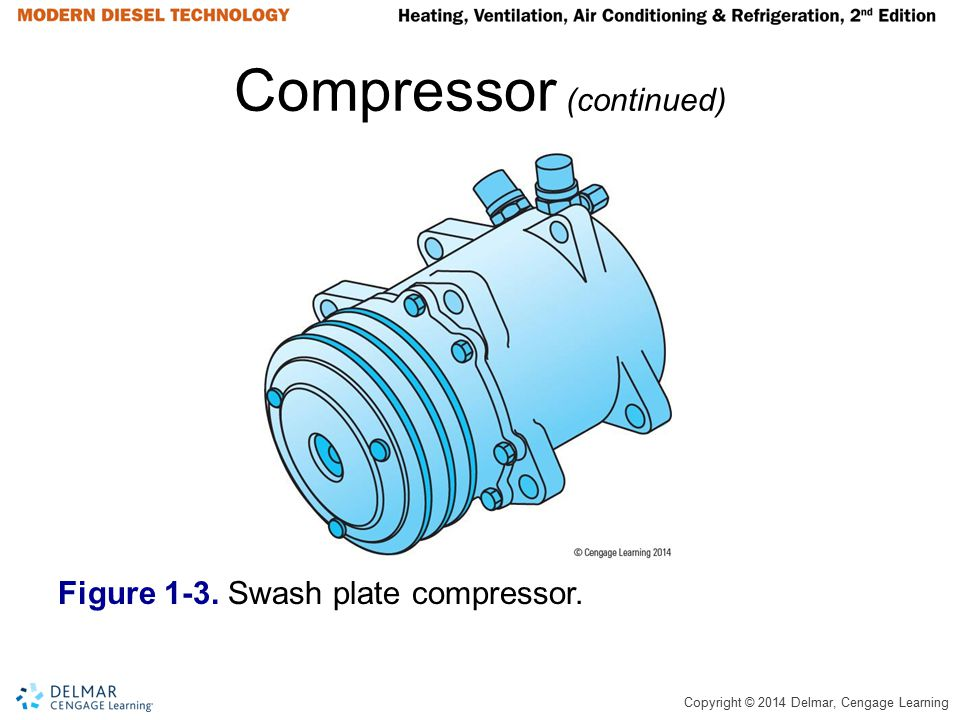 Copyright © 2014 Delmar, Cengage Learning Compressor (continued) Figure 1-3. Swash plate compressor.