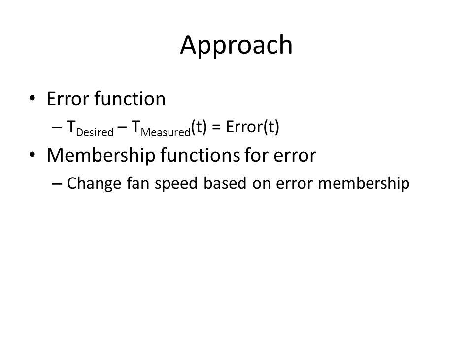 Approach Error function – T Desired – T Measured (t) = Error(t) Membership functions for error – Change fan speed based on error membership