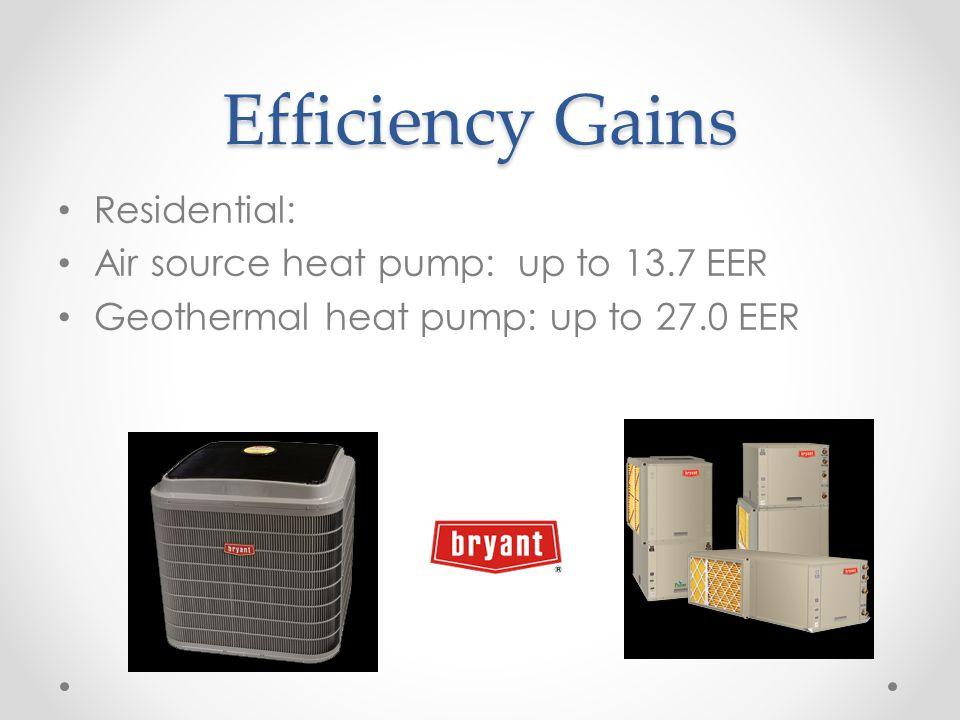 Efficiency Gains Residential: Air source heat pump: up to 13.7 EER Geothermal heat pump: up to 27.0 EER