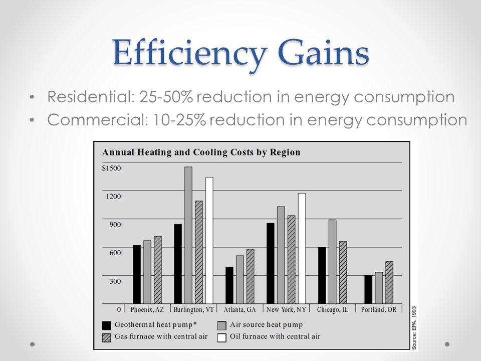 Efficiency Gains Residential: 25-50% reduction in energy consumption Commercial: 10-25% reduction in energy consumption