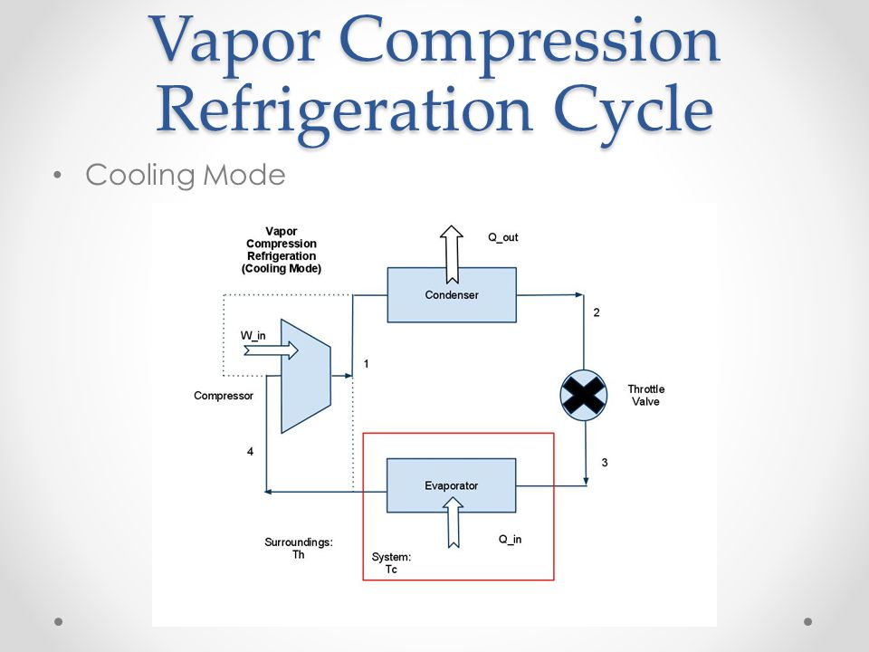 Vapor Compression Refrigeration Cycle Cooling Mode