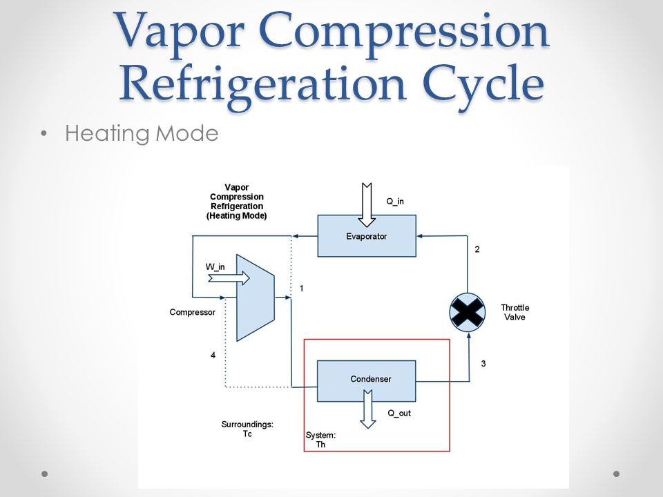 Vapor Compression Refrigeration Cycle Heating Mode