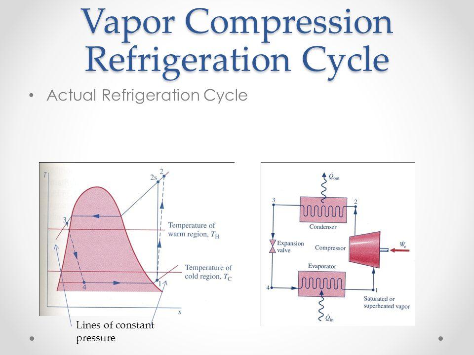 Vapor Compression Refrigeration Cycle Actual Refrigeration Cycle Lines of constant pressure