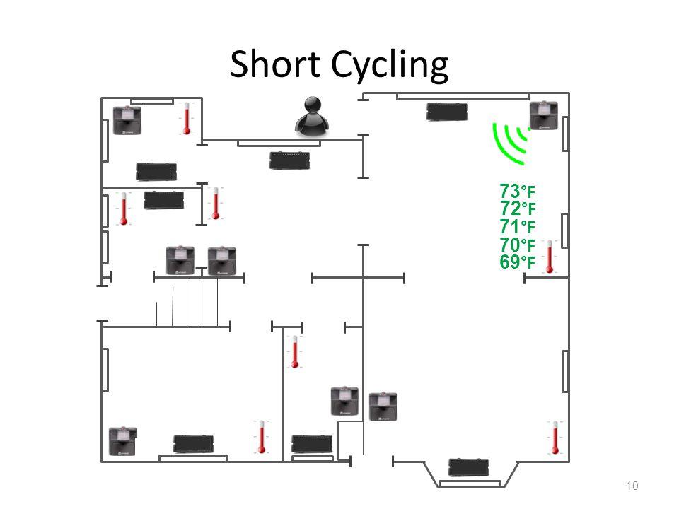 Short Cycling 10 69 °F 72 °F 71 °F 70 °F 73 °F