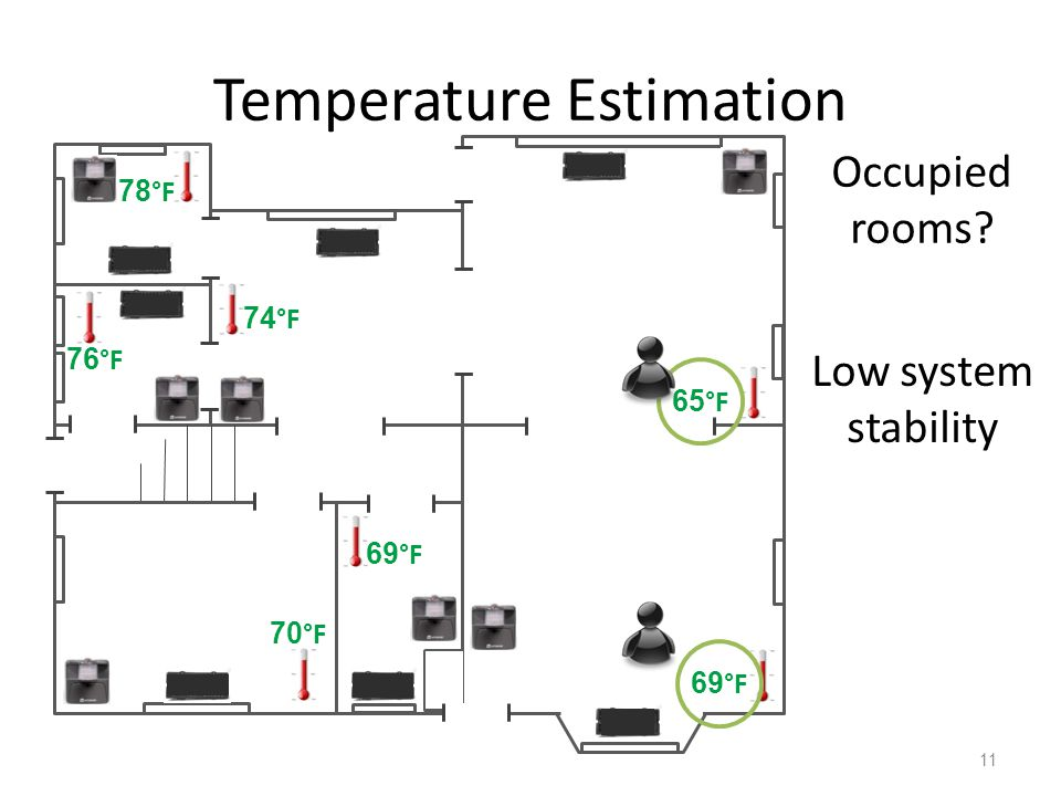 Temperature Estimation 11 65 °F 69 °F 70 °F 76 °F 74 °F 78 °F Occupied rooms? Low system stability
