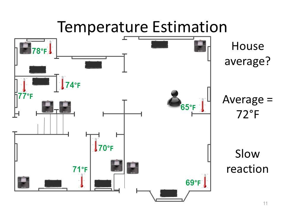 Temperature Estimation 11 65 °F 69 °F 70 °F 71 °F 77 °F 74 °F 78 °F House average.