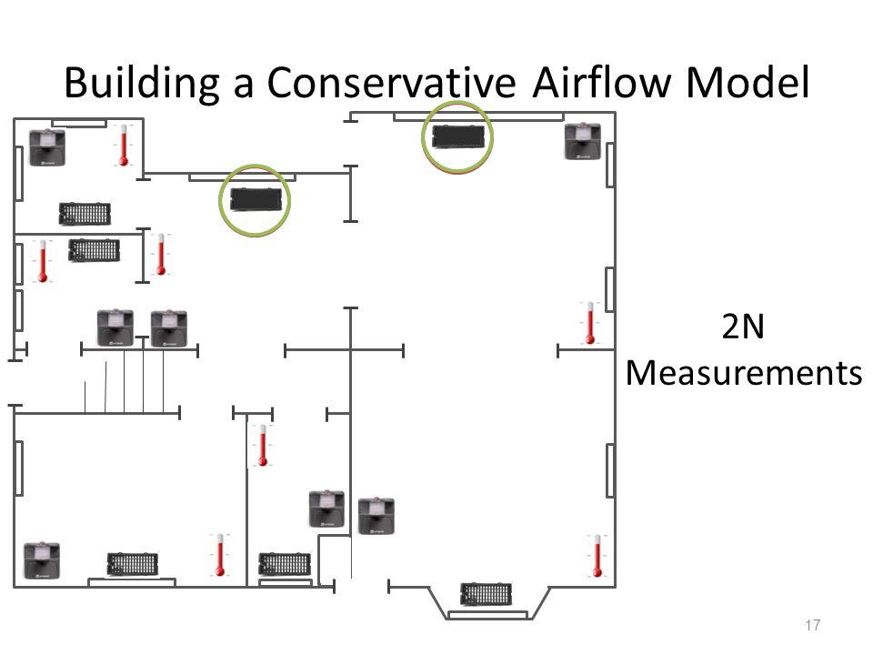 Building a Conservative Airflow Model 17 2N Measurements