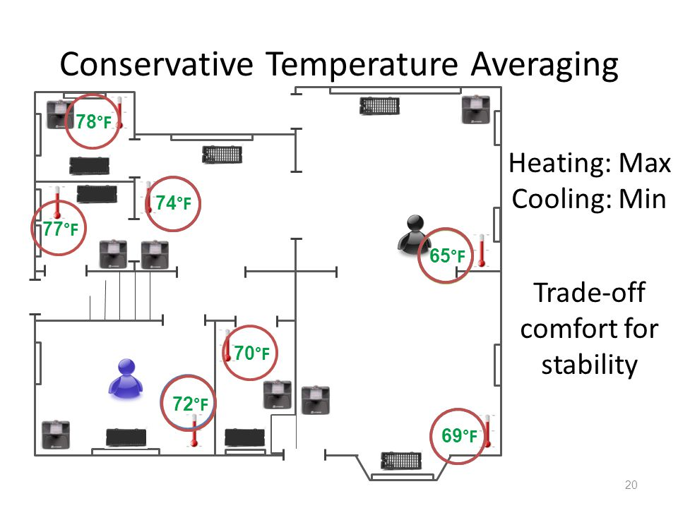 Conservative Temperature Averaging 20 65 °F 69 °F 70 °F 72 °F 77 °F 74 °F 78 °F Heating: Max Cooling: Min Trade-off comfort for stability