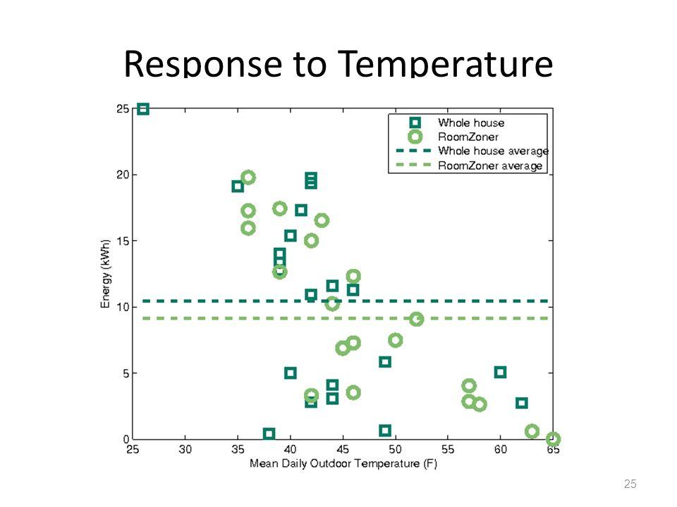 Response to Temperature 25